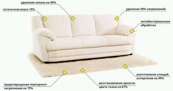 Особенности химчистки мебели